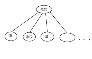 コミュニティ抽象度1